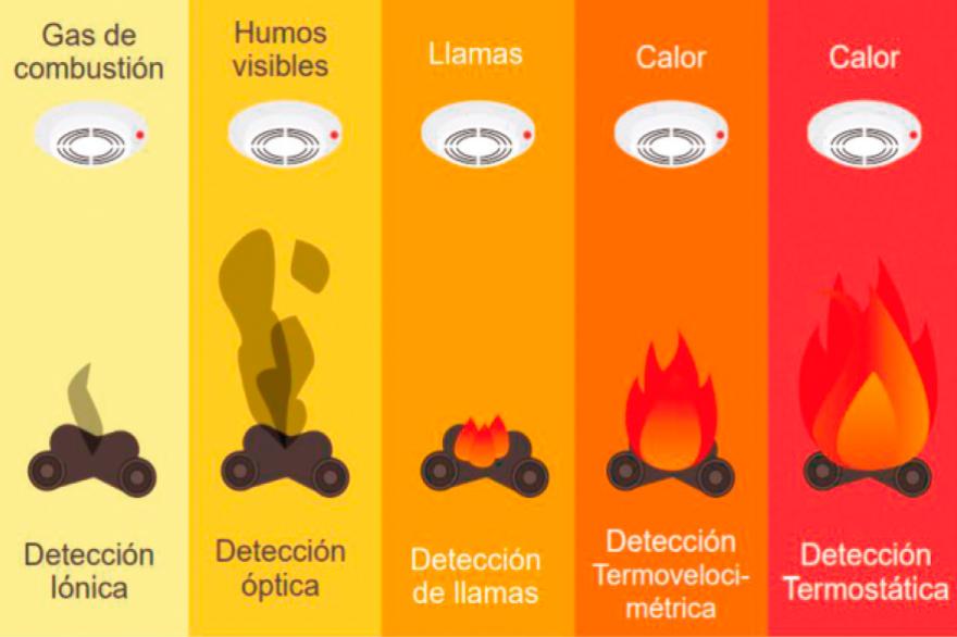 Infografía tipos de fuegos