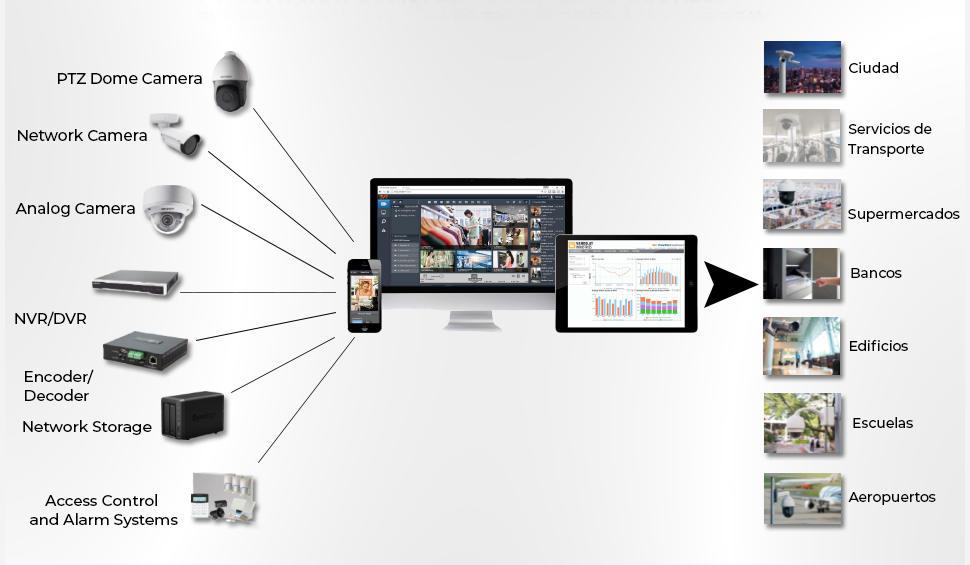 Solución Completa de CCTV